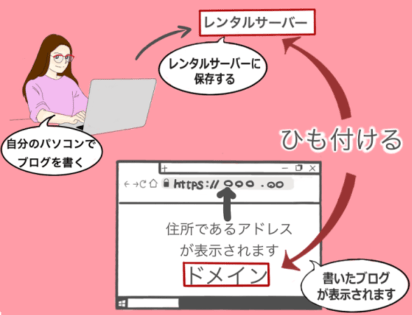 初心者向けにブログの仕組みを紹介